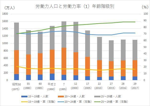 内閣府『子ども・若者白書』のデータから紐解く若年層の就業状況の画像